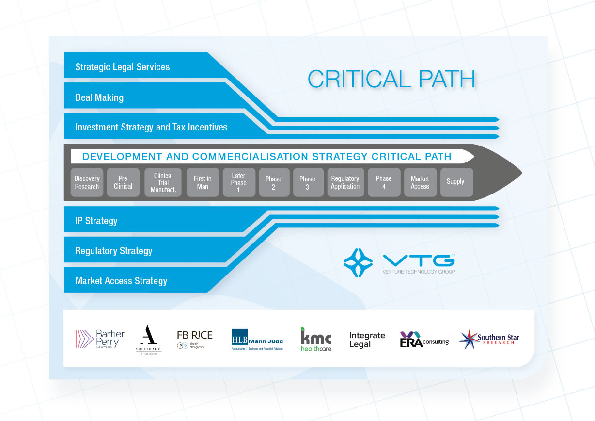 Venture Technology Group Critical Path